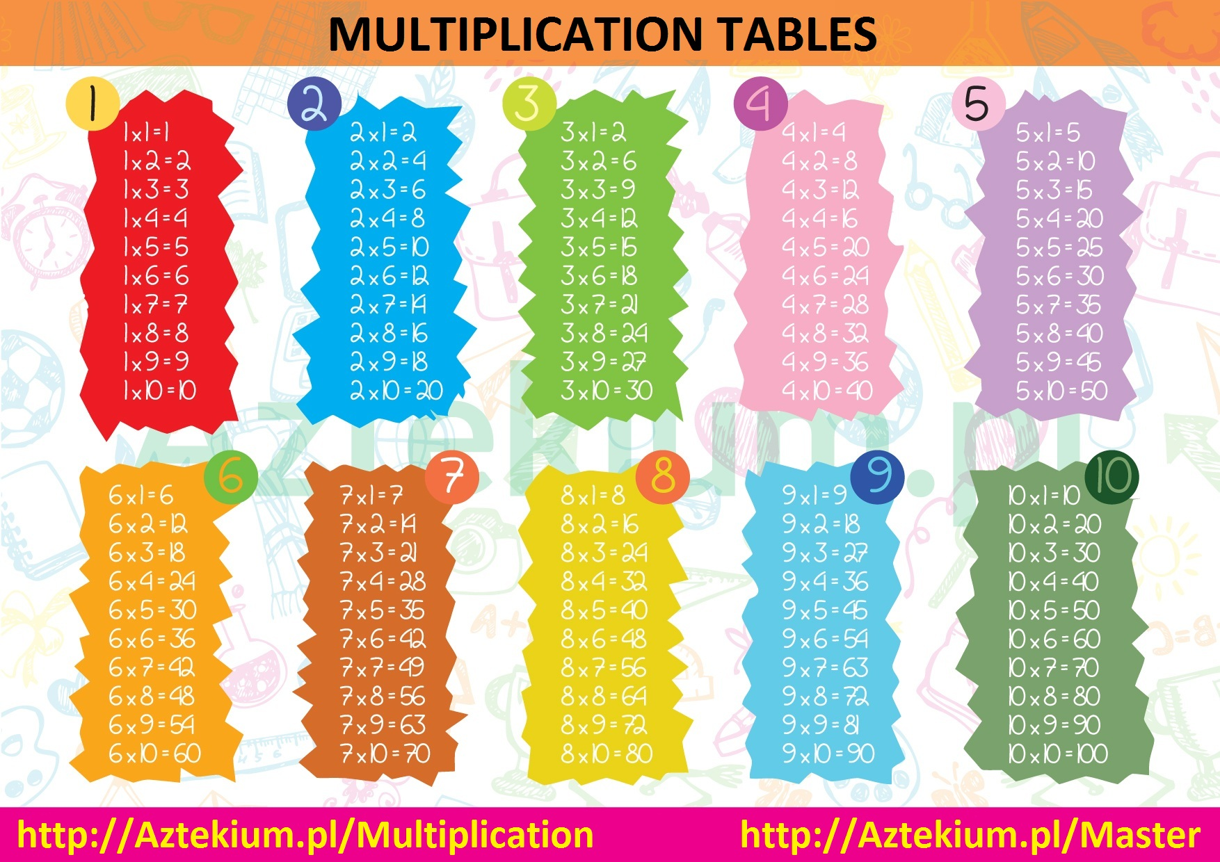 Multiplication tables printable pdf menu nvjuhfo Images