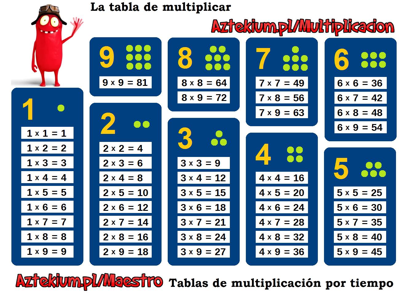 Tablas De Multiplicar Para Imprimir Sin Resultados